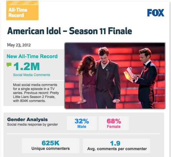 Análisis American Idol Finale